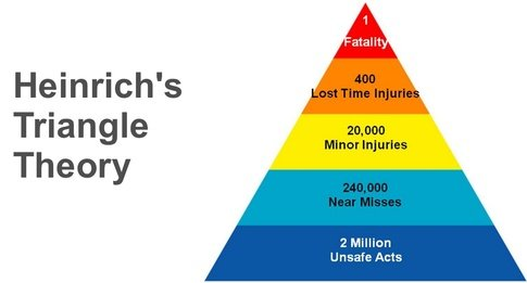 Heinrich's Accident Triangle