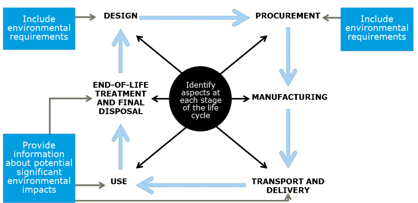 diagram 1 ISO article