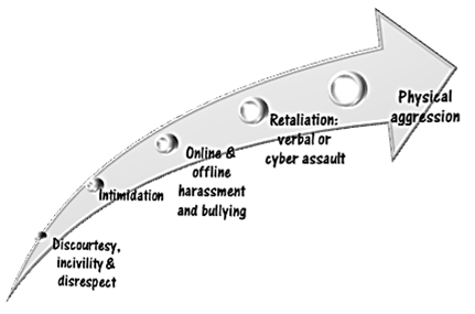 Image courtesy of Dr Flis Lawrence, Founder – Stop Workplace Cyberbullying