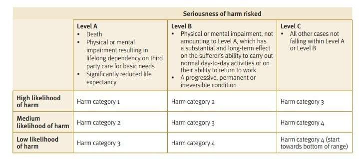 harm-category-table