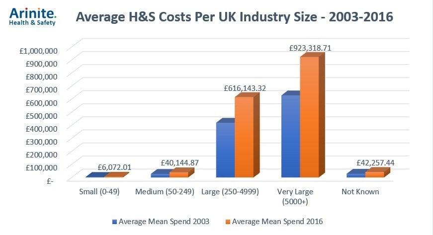 average-costs
