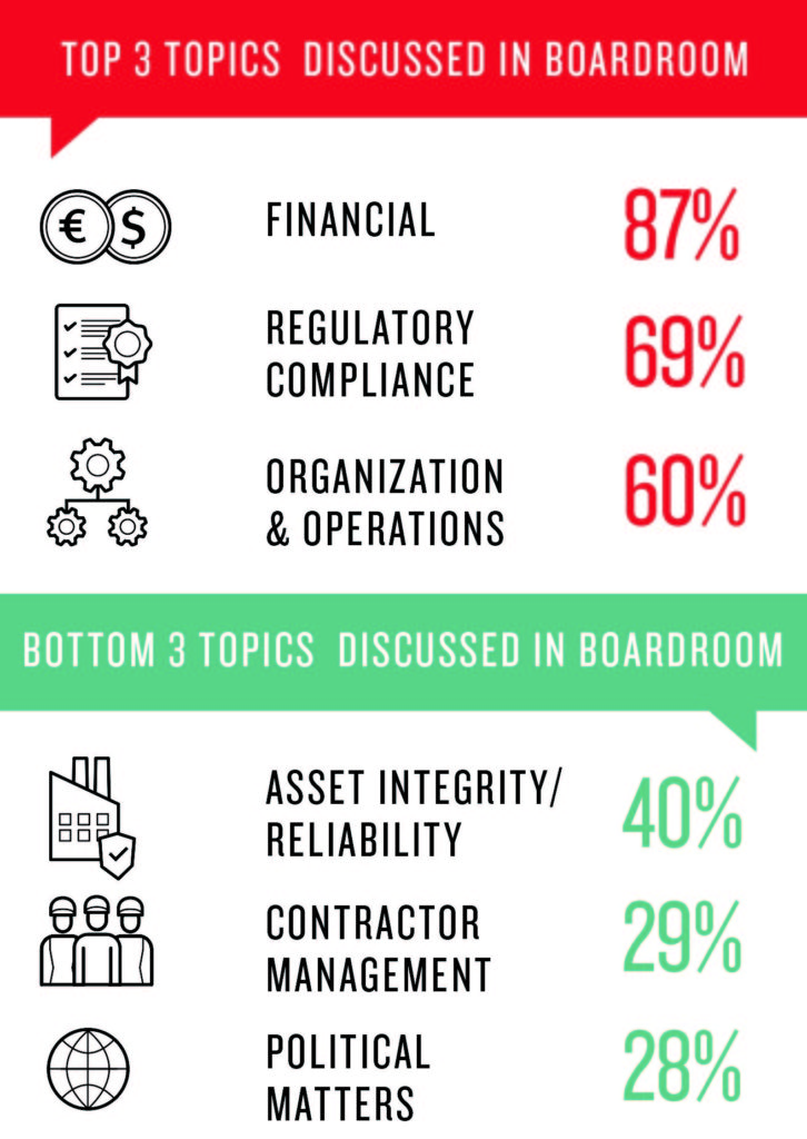 DSS Global Operational Risk Survey Boardroom graphic