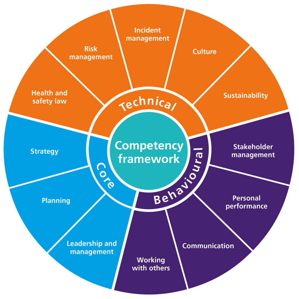 IOSH Competency Framework