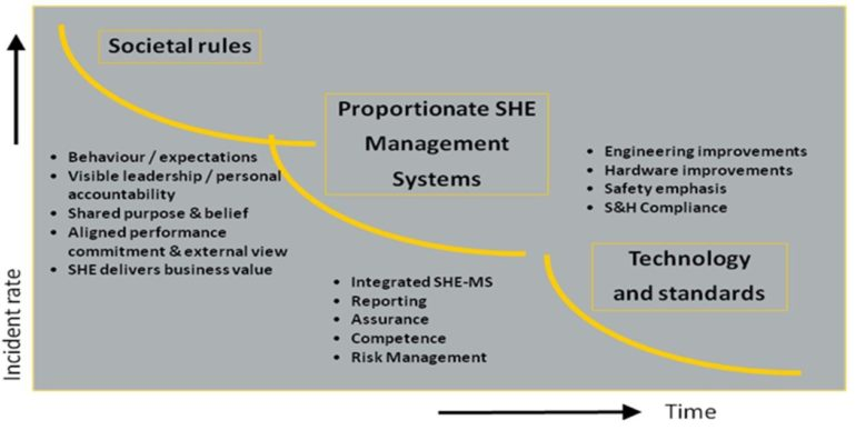 Proportionate SHE Managemennt Systems