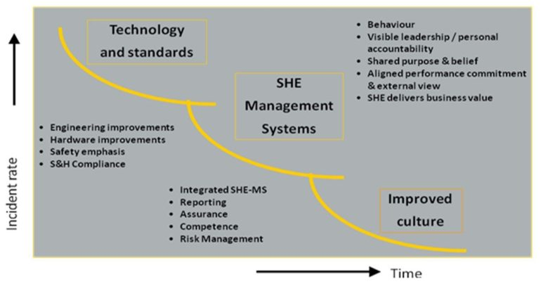 SHE Management Systems