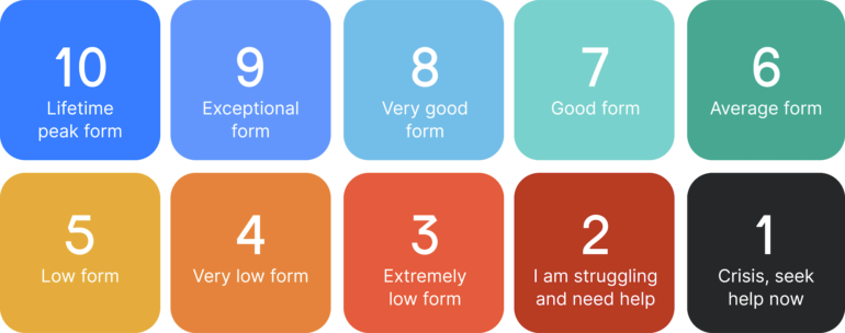 FormScore Scale