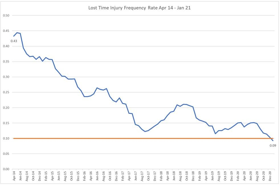 Breaking the 0.1 lost time injury frequency rate plateau