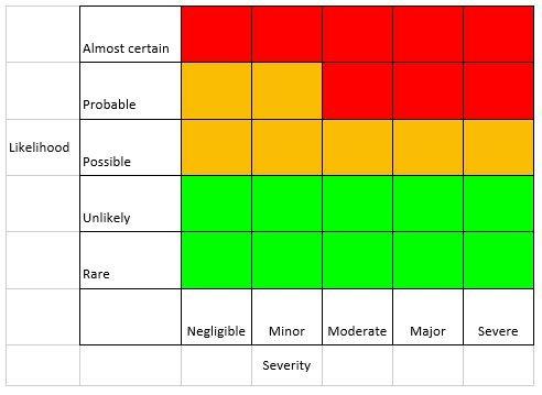 risk rating of tasks