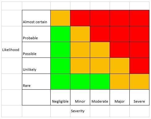 low likeliehood risk