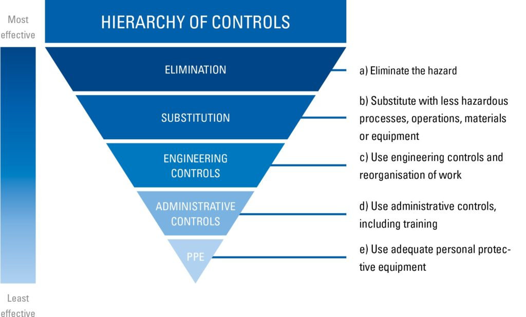 ISO 45001 workplace hierarchy