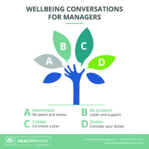 Wellbeing Conversations for Managers ABCD