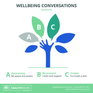 Wellbeing Conversations ABC