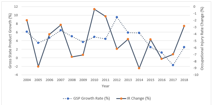 Economic growth and workplace injuries FIG1